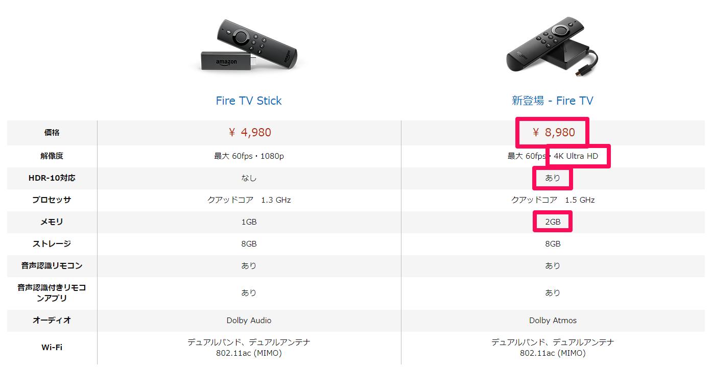 Fire TVとFire TV Stickとの比較表