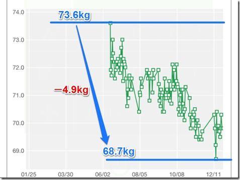 weight1